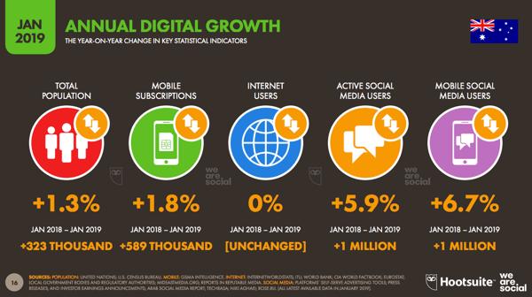 Annual-Digital-Growth_Slide-One_