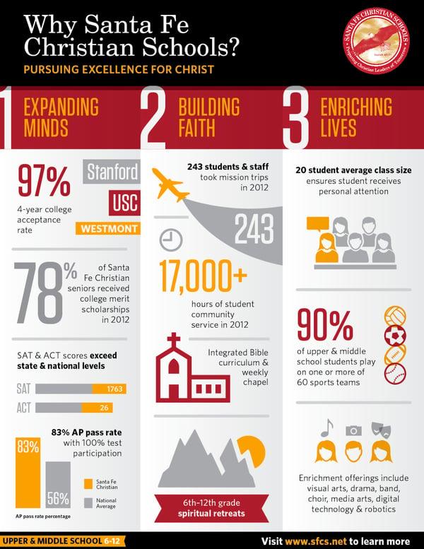 School infographic from Santa Fe Christian Schools