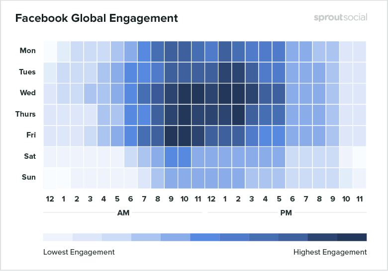 Sprout social global Facebook data