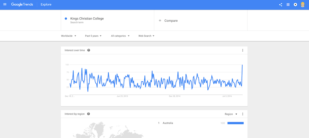 Handy Information from Google Trends